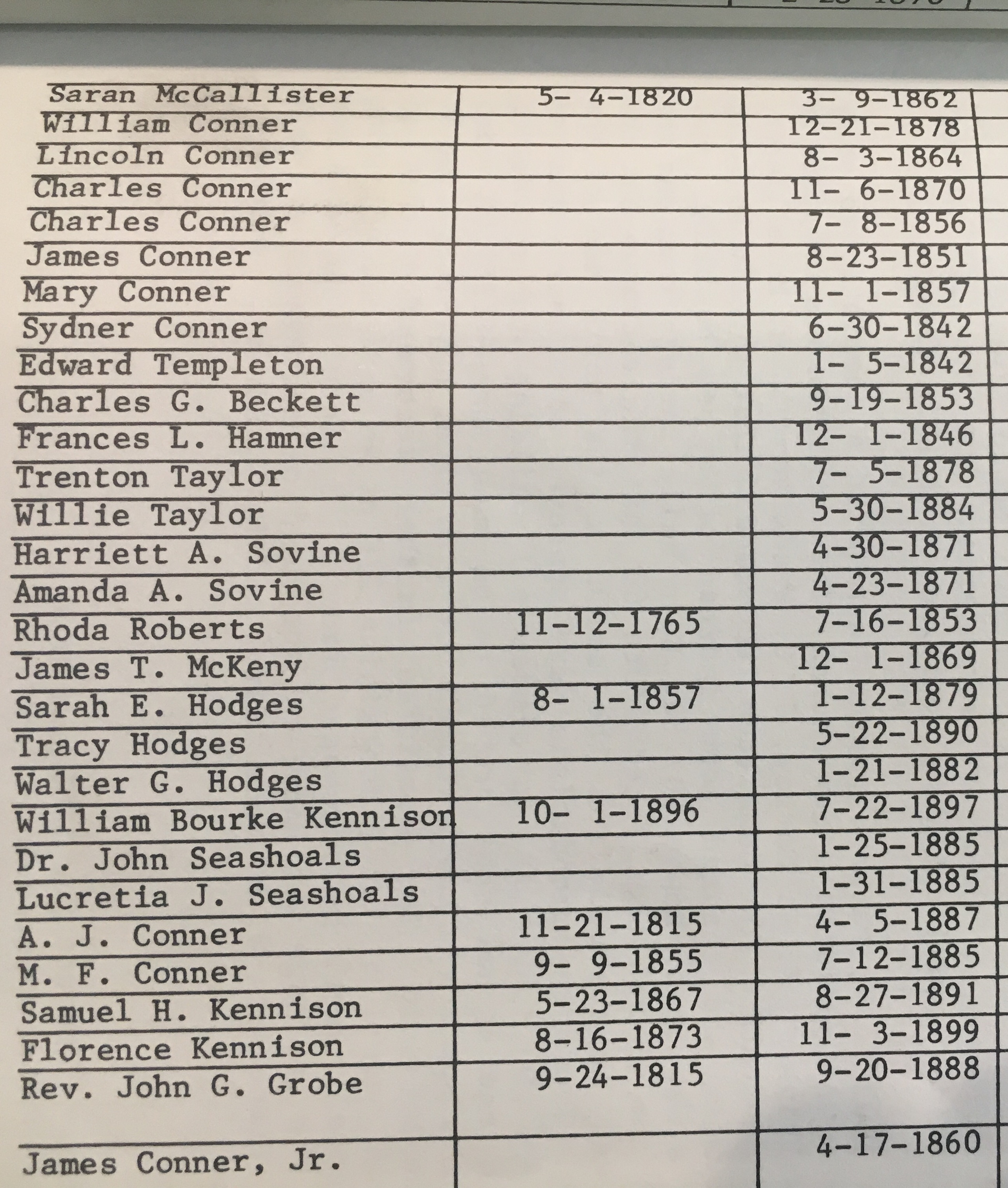 Second page of people with named markers in the cemetery