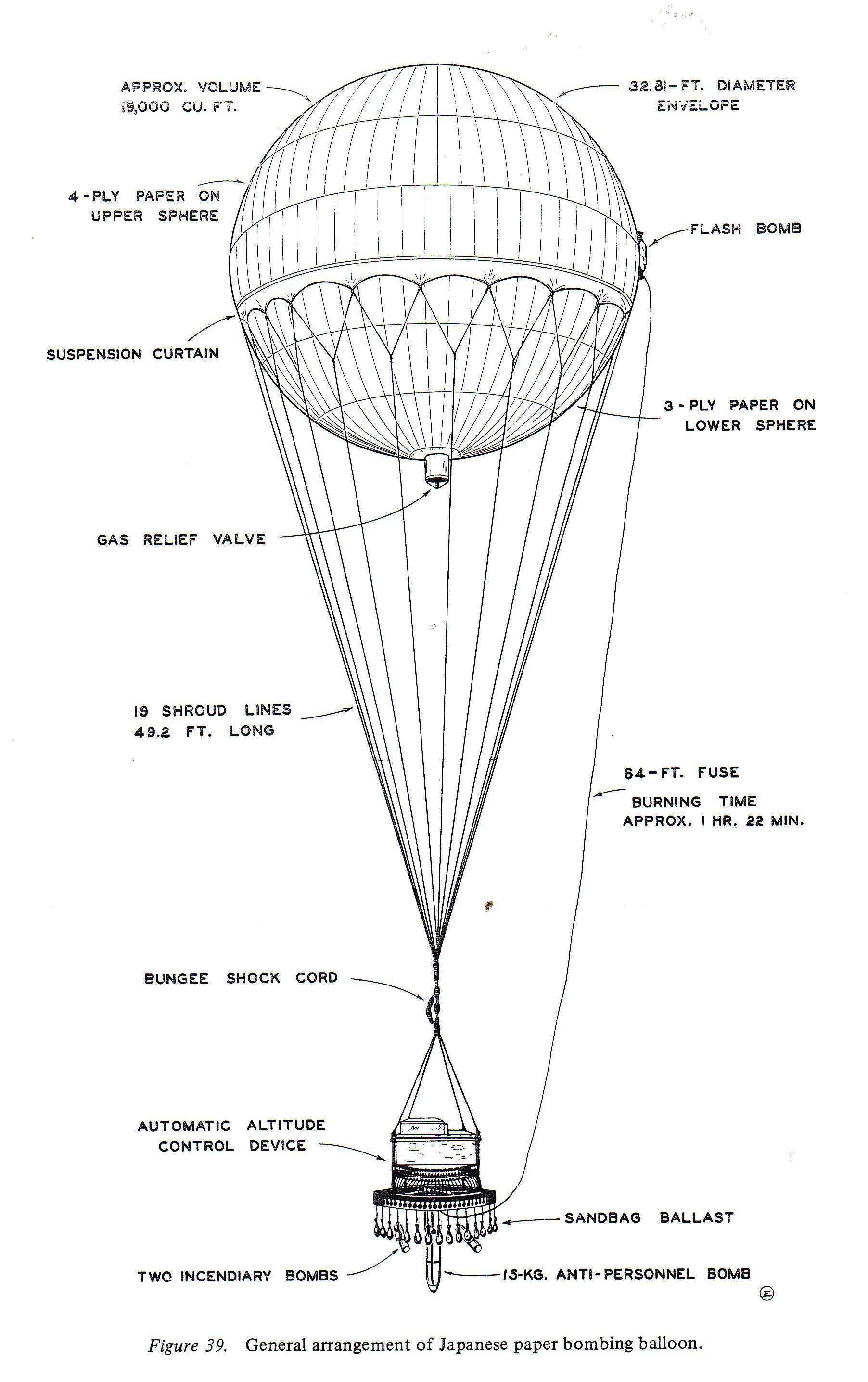 Diagram of a balloon bomb.