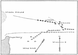 Formation of fleets: British ships are black, French ships are white. The Middle Ground to the left are the shoals that Graves tacked to avoid.