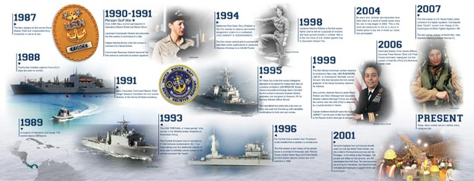 Great Lakes Naval Museum Women's Timeline Production Panel