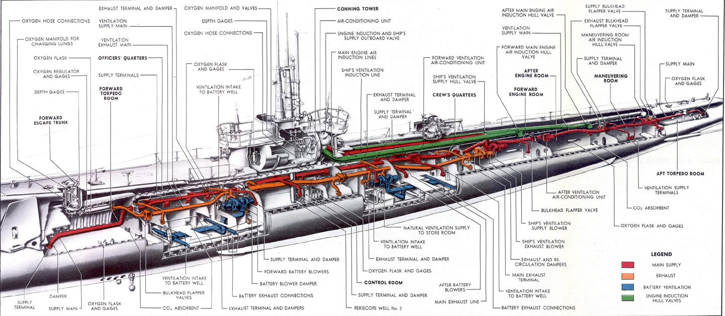 A cutaway view of a Gato-class submarine. Most American submarines of World War II were Gato, Balao, or Tench-class vessels.
