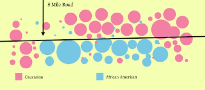 Demographic chart