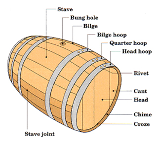 A diagram showing the parts of a barrel from Speyside Cooperage.
