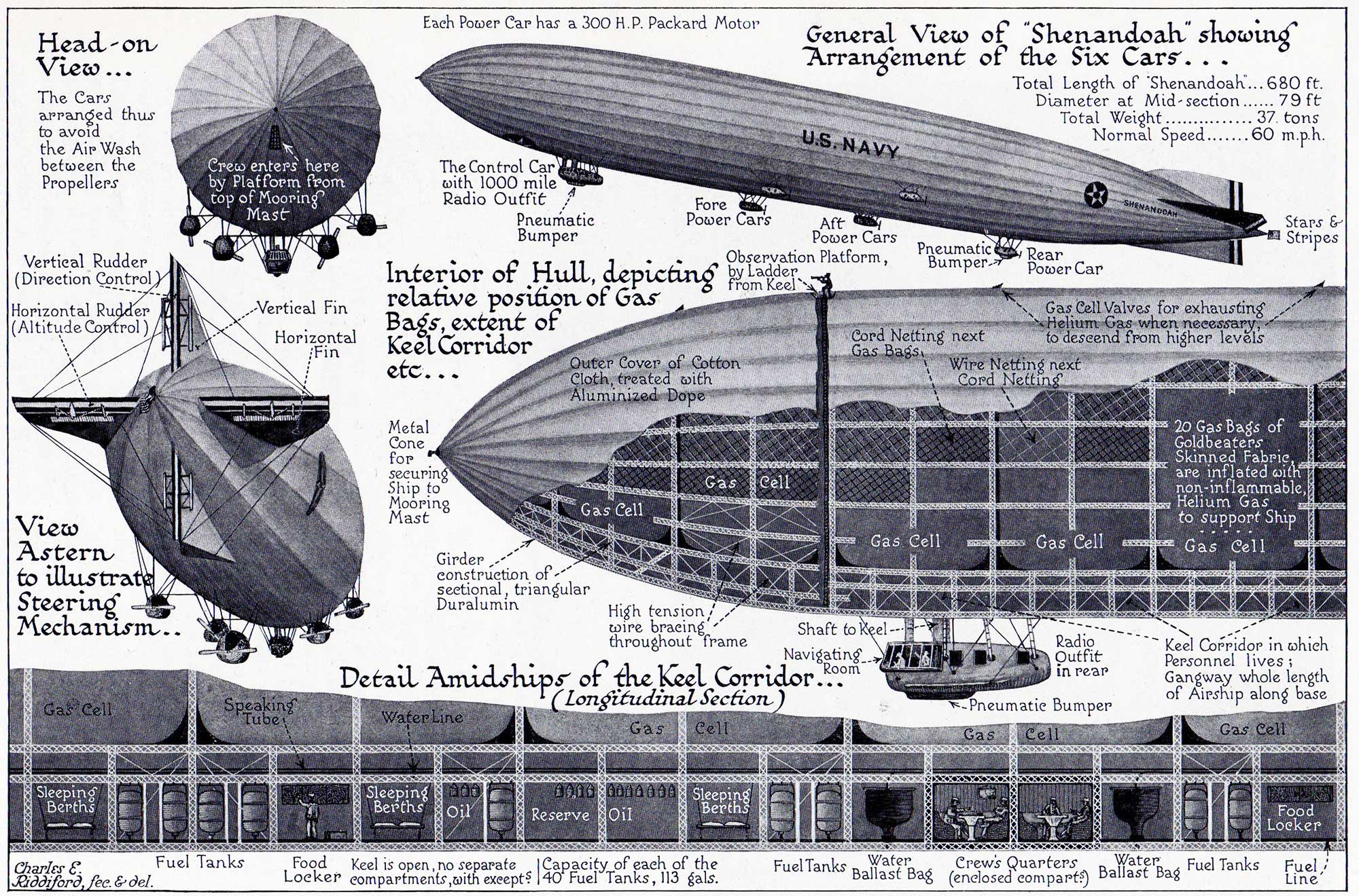 USS Shenandoah, cut-away drawing