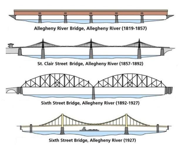 Profiles of the four bridges that have spanned the Allegheny River since 1819.