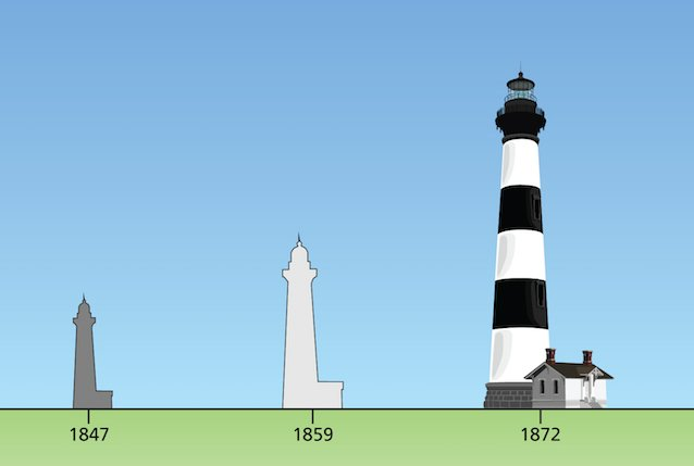 A comparison of the three lighthouses shows the difference in size between each.