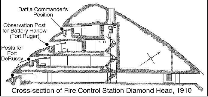 Cross-section view of the Fire Control Station built in 1910