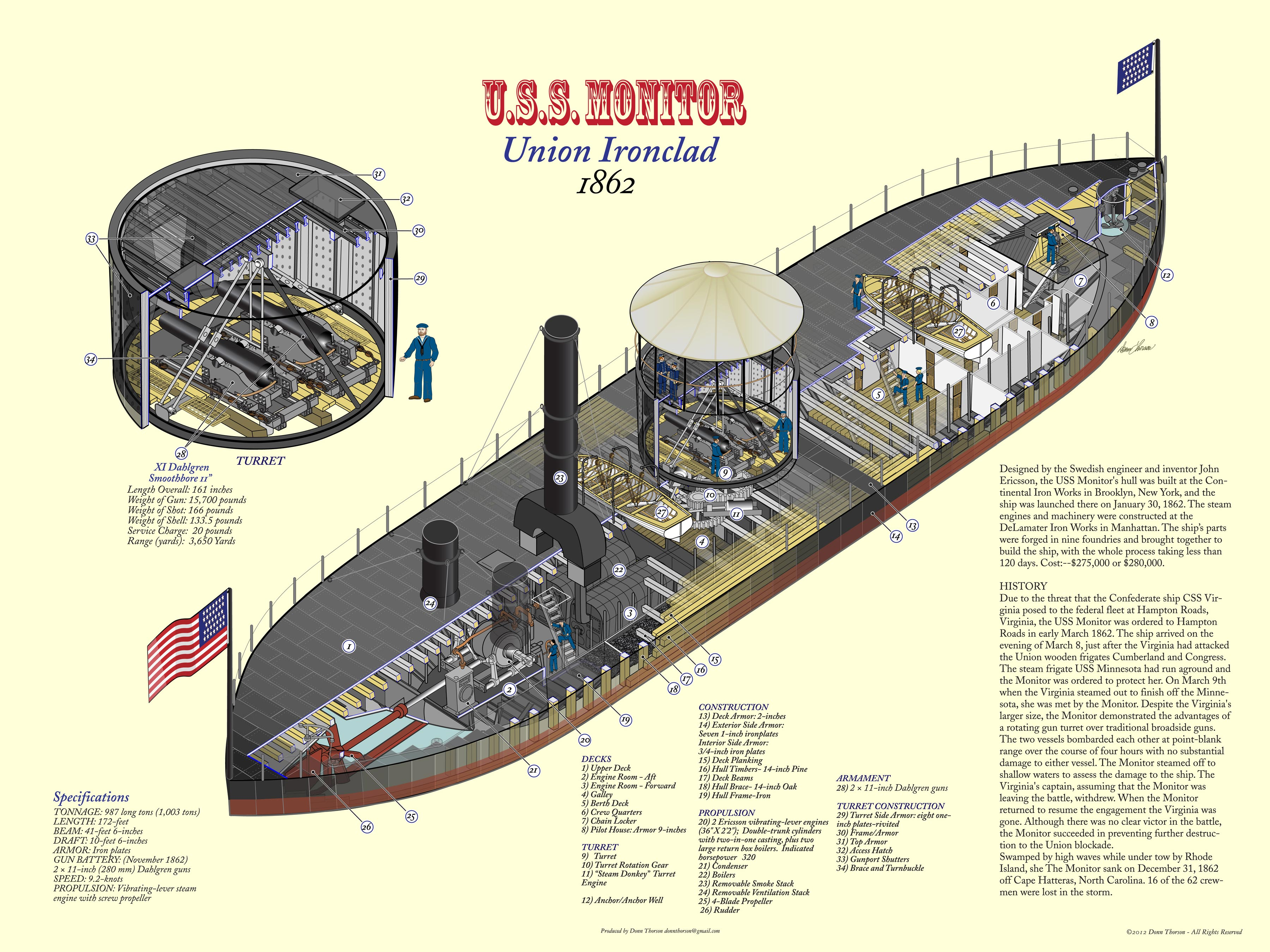Cross-section view of the USS Monitor.