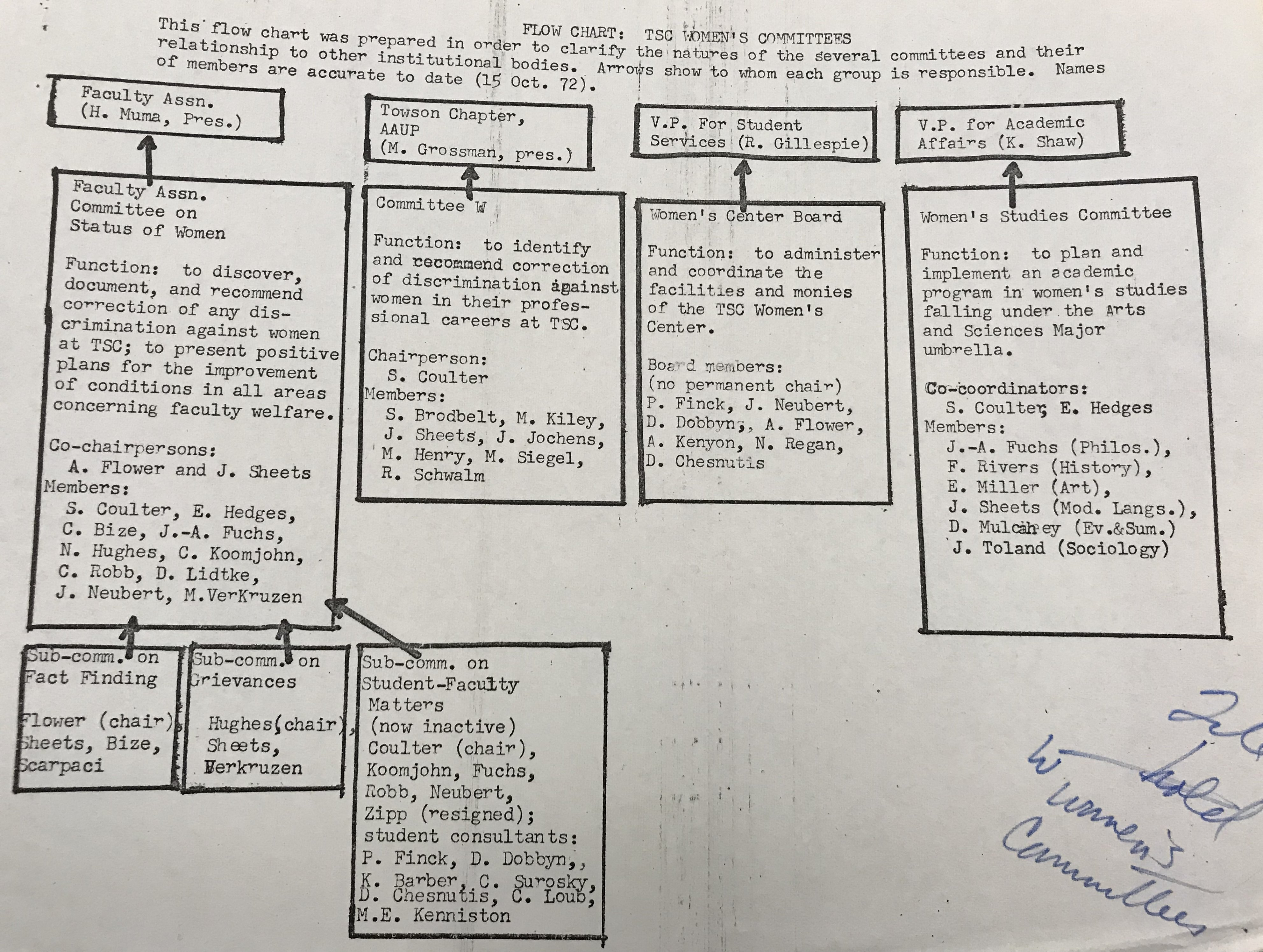 Flowchart: TSC Women's Committees, Towson University Archives Box 44 Folder 8 UAO30000 Women, 1972. 15 October, 1972.