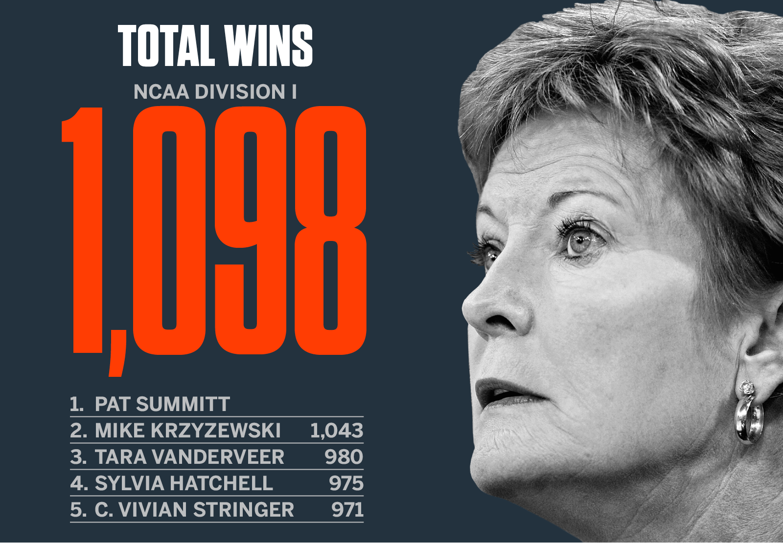 Upon her retirement, Summitt had the most college basketball wins of anyone in the country, male or female.