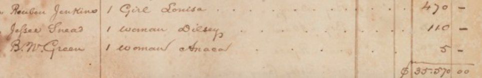 """Detail of """"List, 1847, of African-American slaves of the estate of John Wickham, of Richmond, VA, 3. (Source: Unknown No Longer)"""