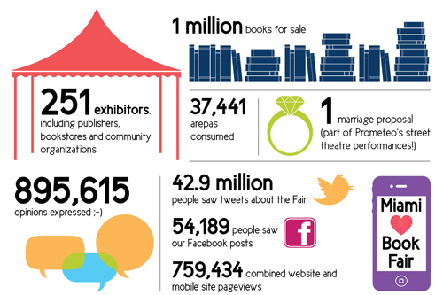 This infographic from 2013 illustrates the growth of the fair since its inception in 1984