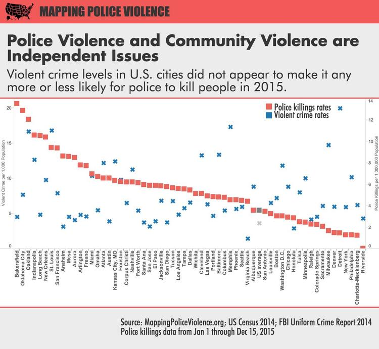 This graph depicts the correlation of the rates of police killings with the violent crime rates in the sixty largest cities in the United States. As you can see in the graph, there is a wide disparity between crime and police killings.