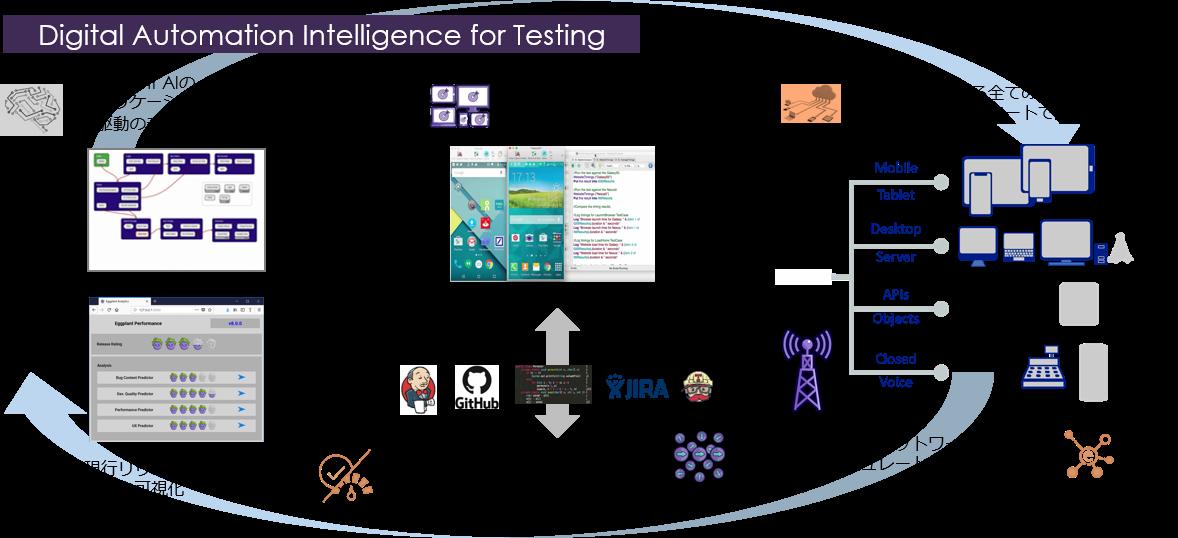 AIによるテストケースの自動作成と実行 <EggPlant>