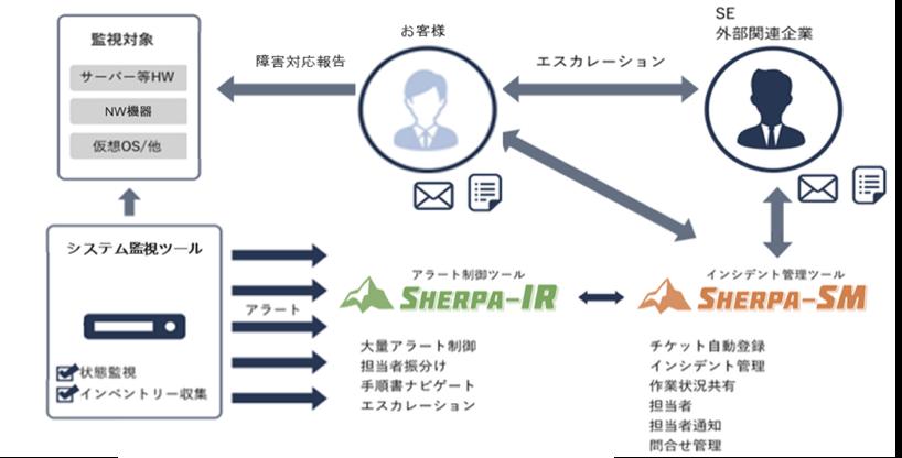 運用管理で必要なRedmineプラグインを独自開発したソリューション「SHERPA」をご案内