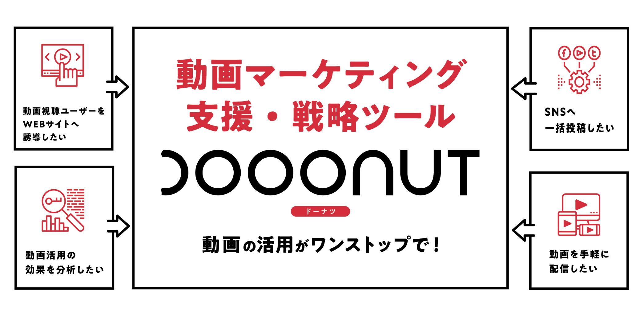 動画活用を促進する 自社製ツール「DOOONUT」