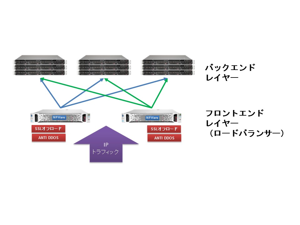 Load Balancer(Application Delivery Contoller)