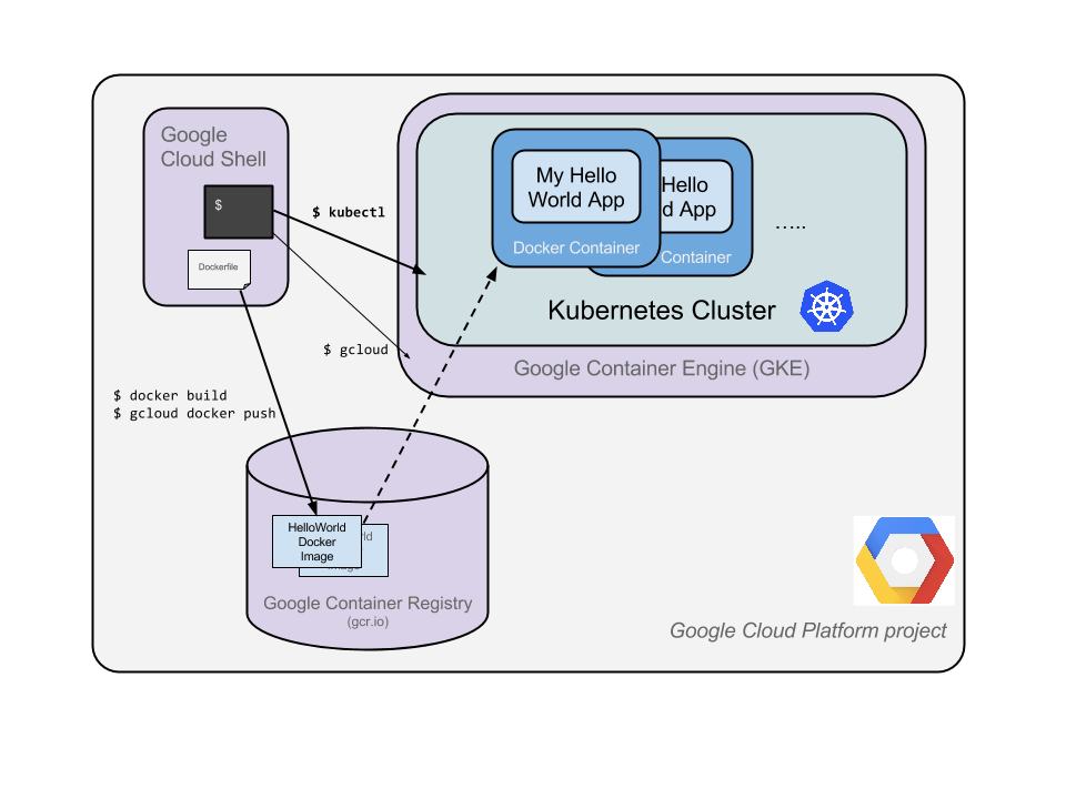 [Google K8s教學]第一次使用Google Kubernetes Engine就上手