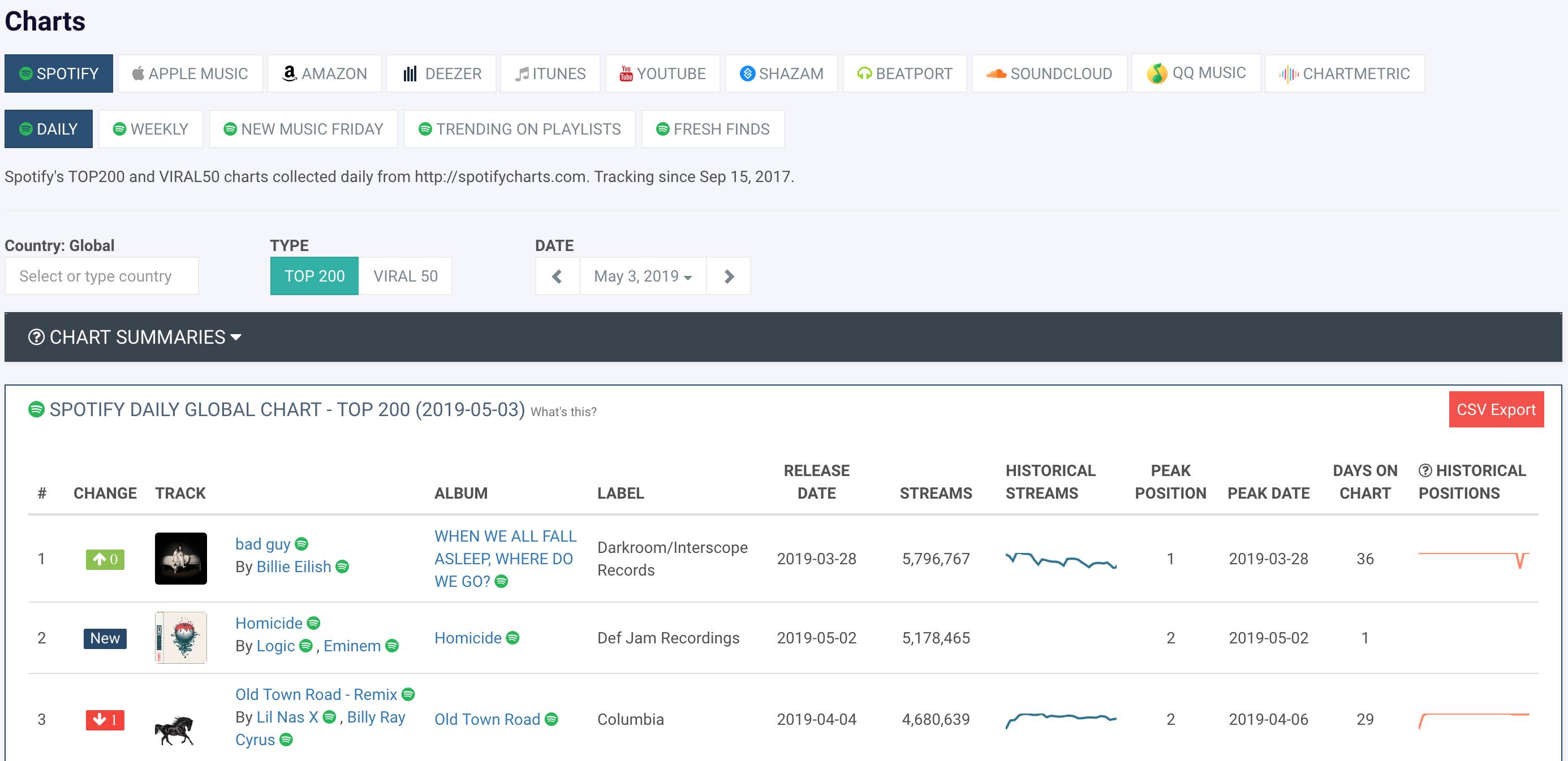 A modern music data tool   Chartmetric