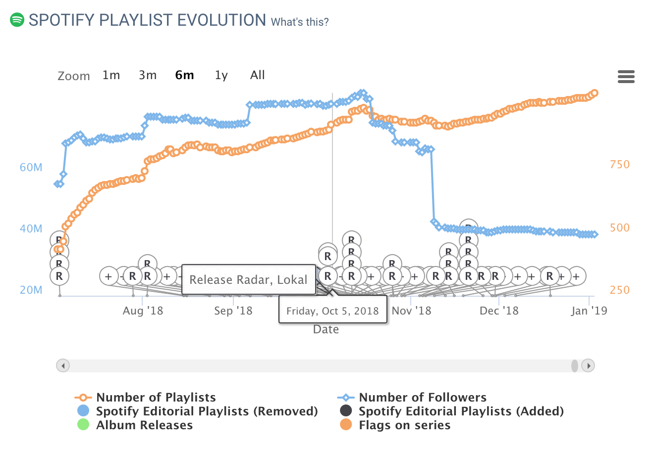 A modern music data tool | Chartmetric