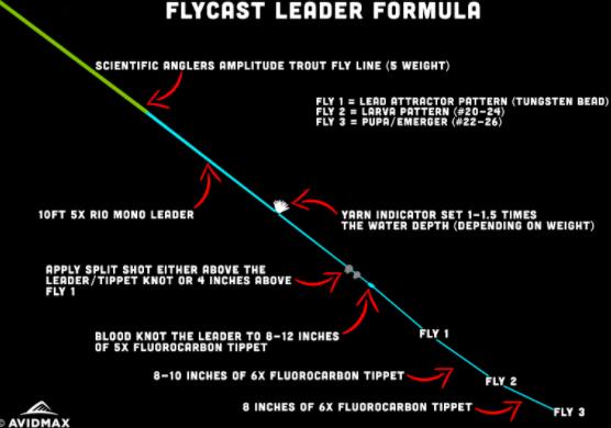 FlyCast Rig