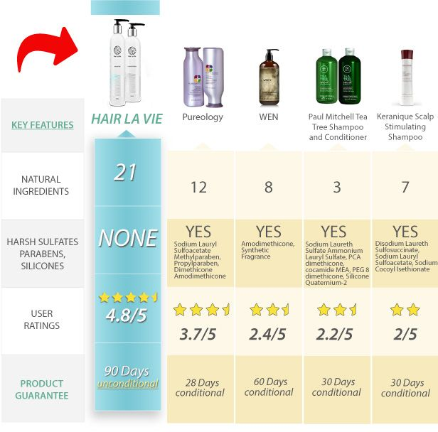 2018 Buyer S Guide Hair La Vie Hair Shampoo And Conditioner Review