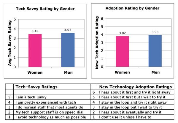 Gender Comparison Chart