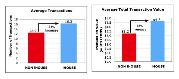 Average IHouse Transactions