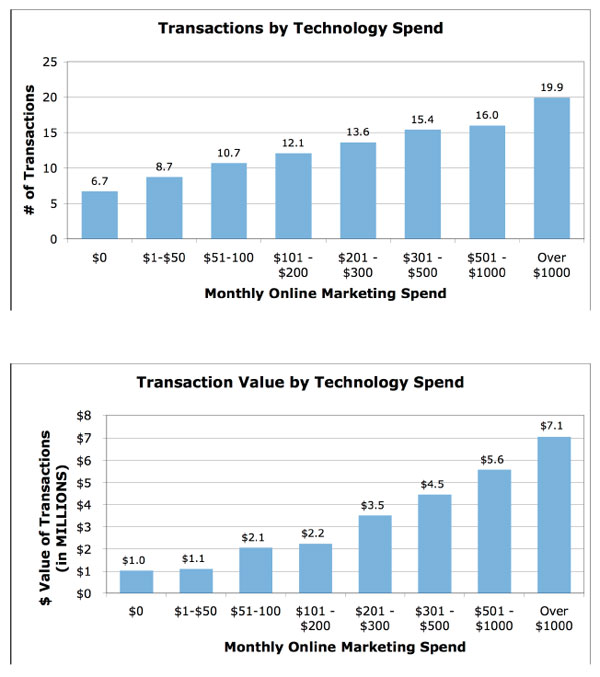 Transactions by Technology Spend