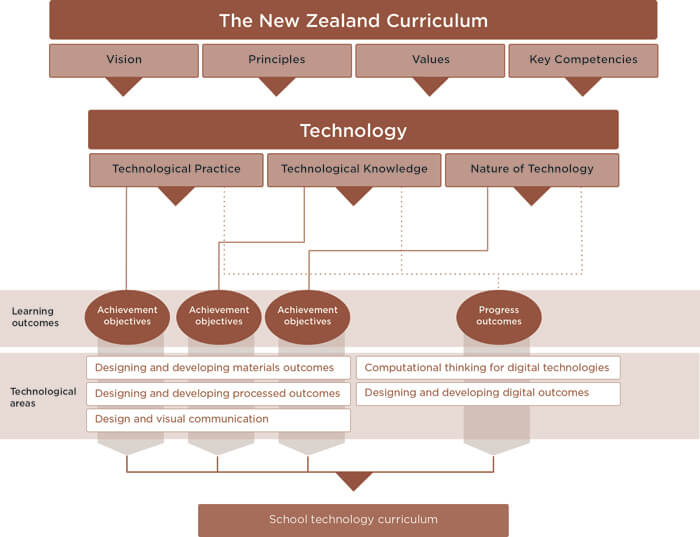 the structure of the new curriculum