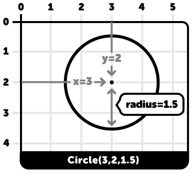 circle- visual instructions