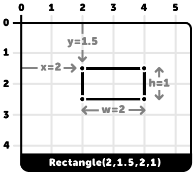 rectangle- visual instructions