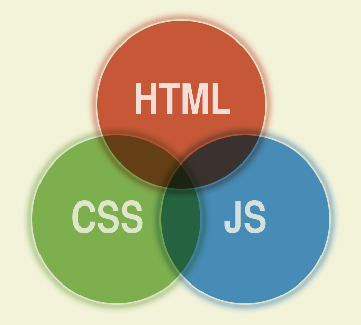 Venn diagram illustrating C.S.S., H.T.M.L. and J.S. are interconnected