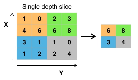 Max Pooling Example