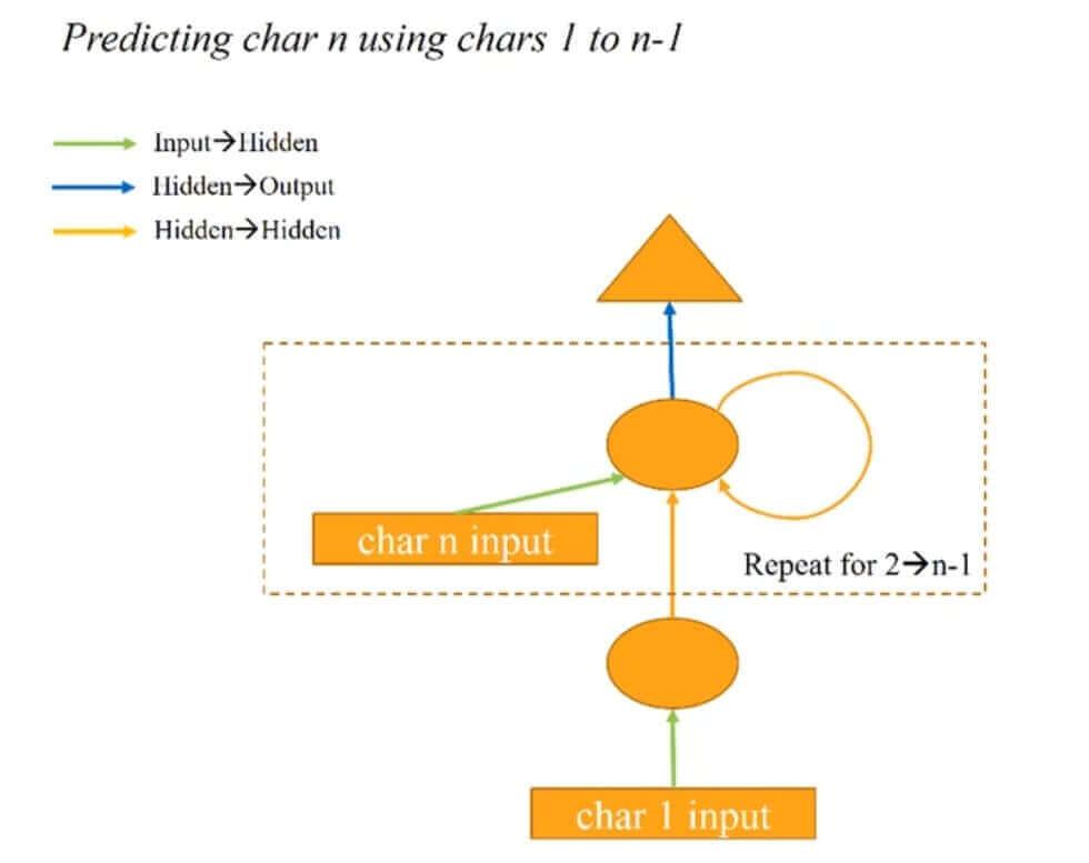 RNN Architecture 1