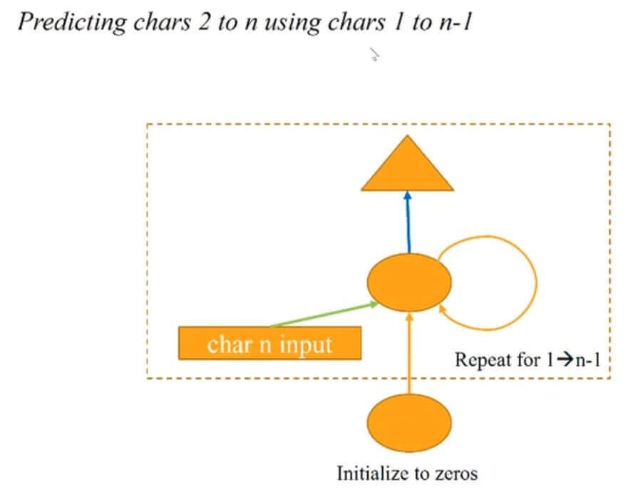 RNN Architecture