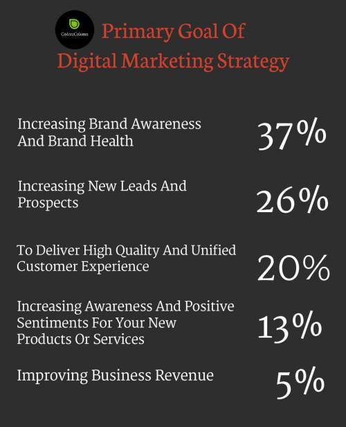 Insights Of Digital Marketing