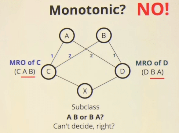 Non-Monotonic Behavior