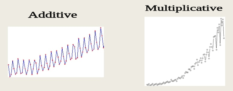 Additive vs Multiplicative Time-Series