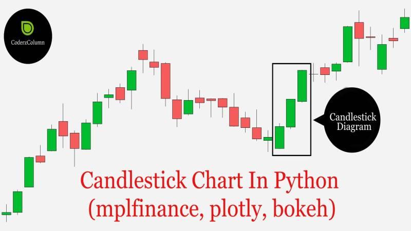 Candlestick Chart in Python (mplfinance, plotly, bokeh)
