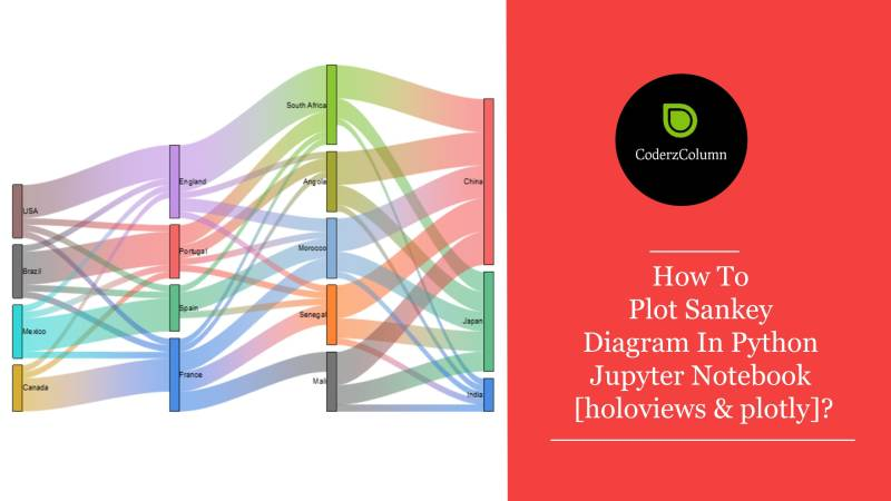 How to Plot Sankey Diagram in Python Jupyter Notebook [holoviews & plotly]?