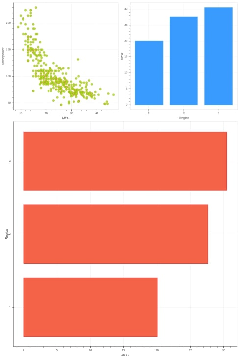 Bokeh - How to Layout Charts to Create Figure?