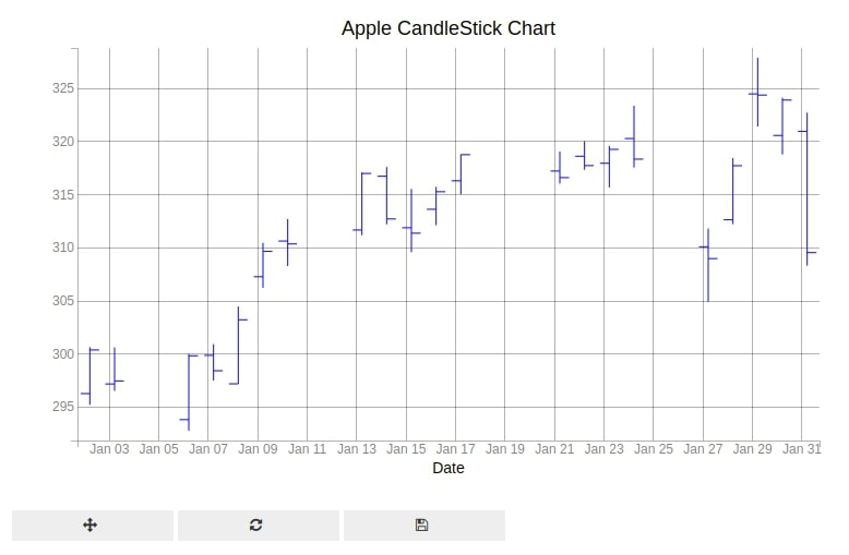 Bqplot Candlestick Chart Bar Marker