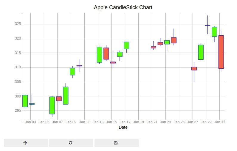 Bqplot Candlestick Chart Candle Marker