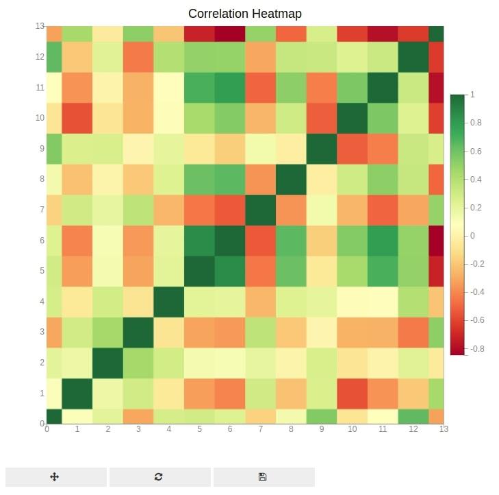 Bqplot Heatmap