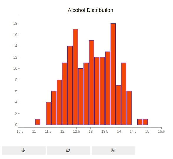 Bqplot Stacked Histogram Chart