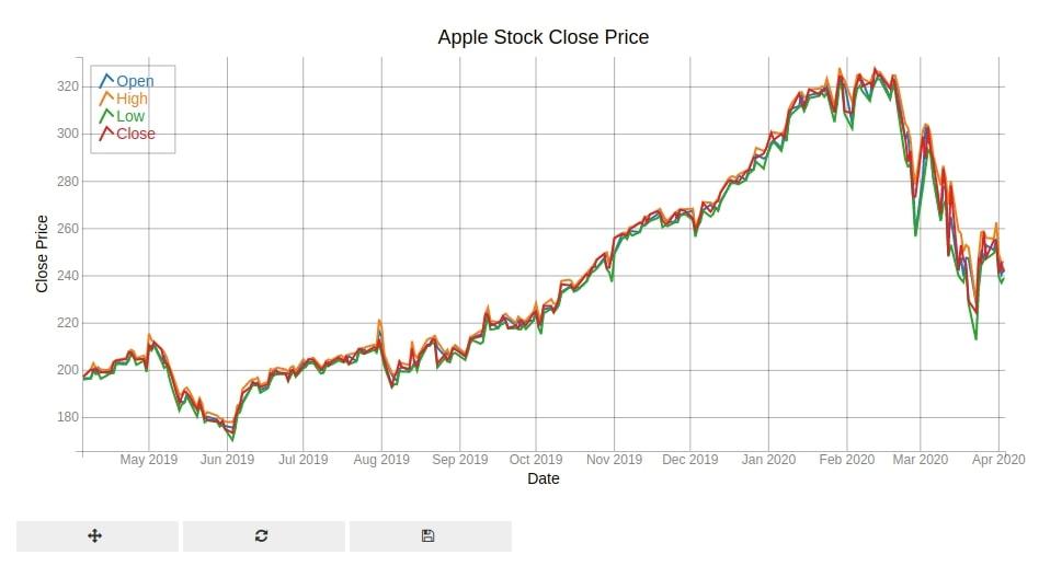 Bqplot Multi Line Chart