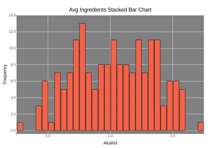 bqplot - Interactive Charts using Internal Object Model API [Python]