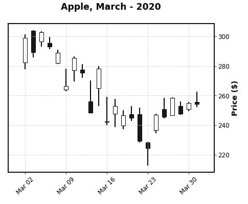 Apple March-2020 CandleStick Mplfinance