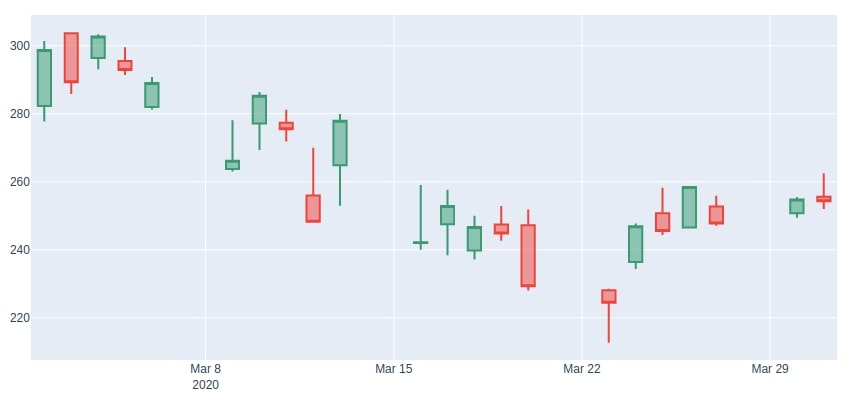 Apple March-2020 CandleStick Plotly